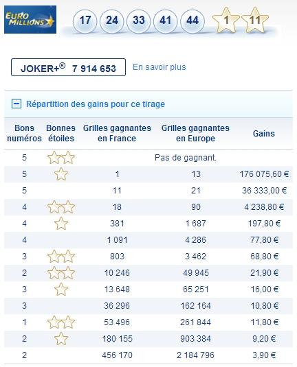 euromillion française des jeux