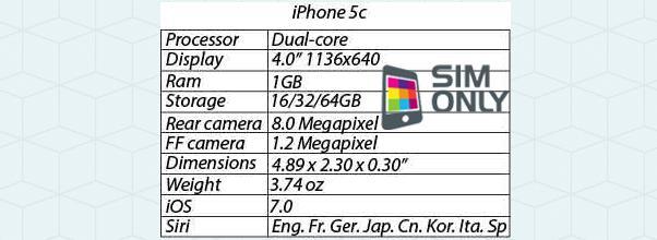 Caractéristiques de l'iPhone 5C