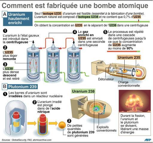 processus enrichissement uranium - ©afp.com